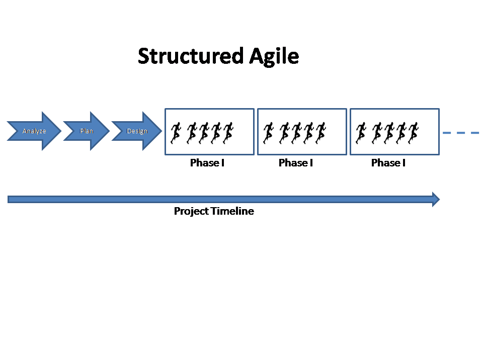 Structured Agile
