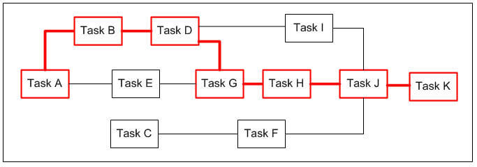 Gantt Chart software critical-path