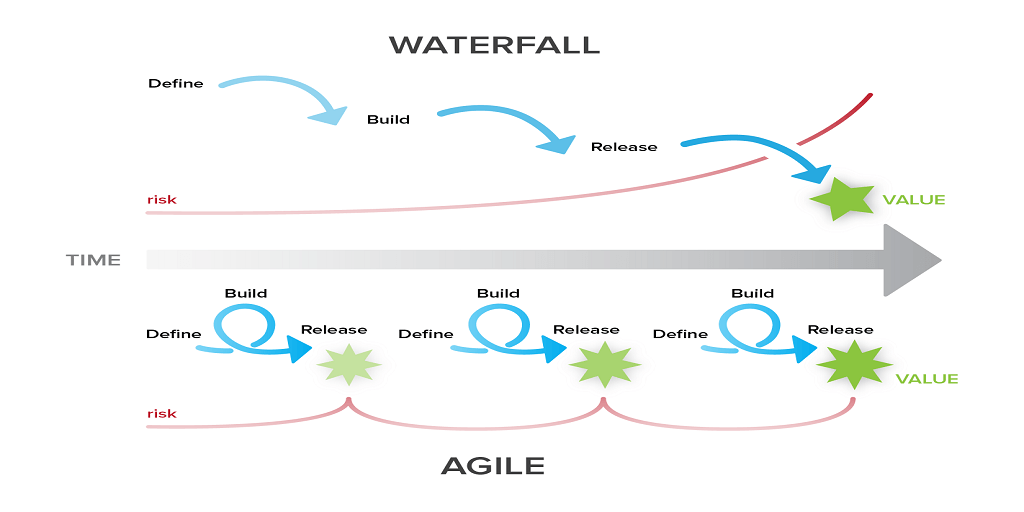 Agile sdlc waterfall pictures to pin on pinterest pinsdaddy for Why agile is better than waterfall