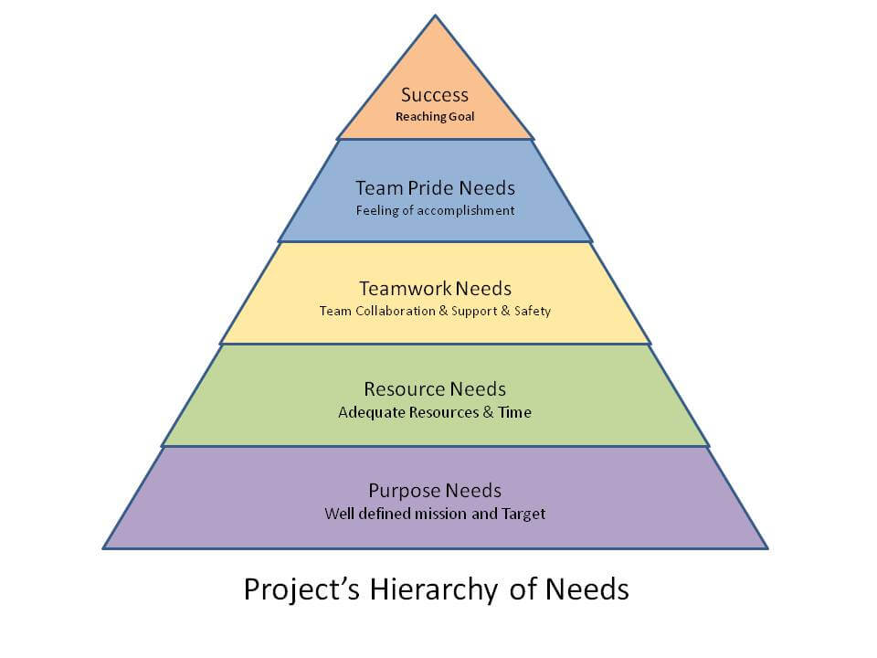 Project's Hierarchy of needs