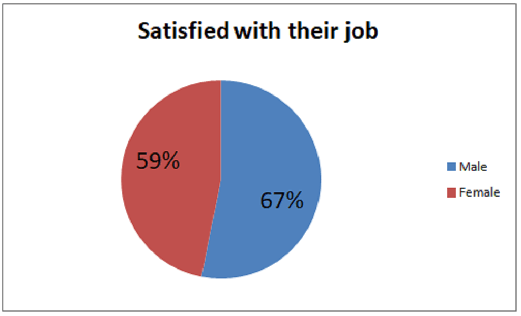 project managers job satisfaction