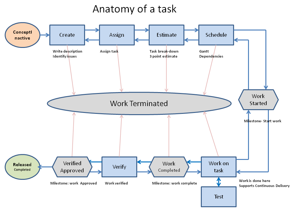 anatomy of a task 1