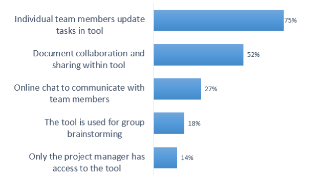 How teams use project management software