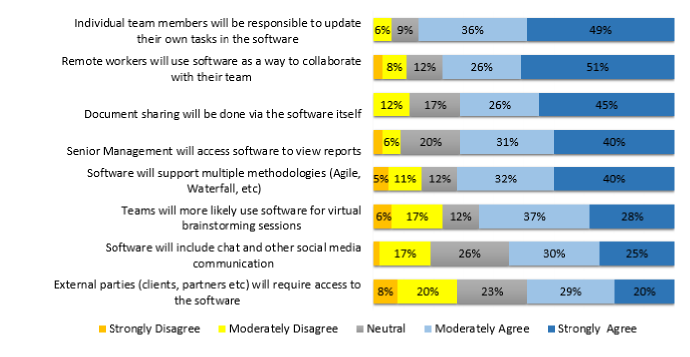 Feedback on future trends in project management software