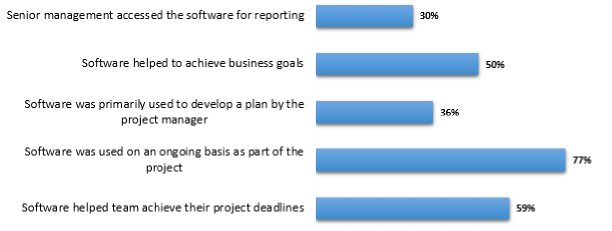 Experience with project management software