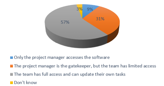 Who accesses project management software