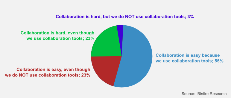 How Collaboration Tools Impact Remote Workers