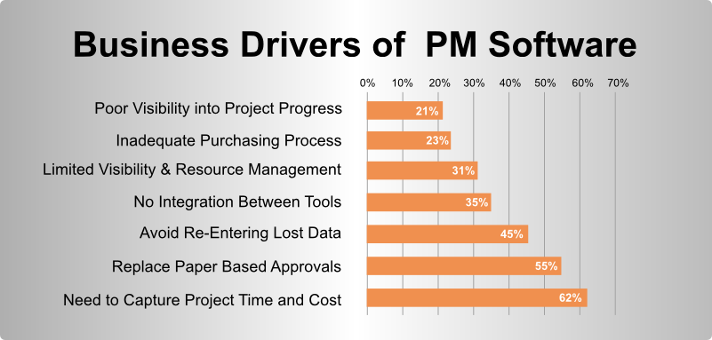 Business Drivers of PM Software