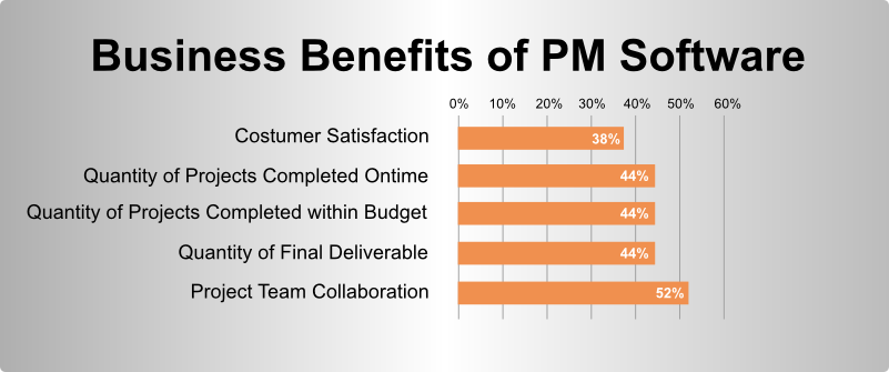 Business Benefits of PM Software