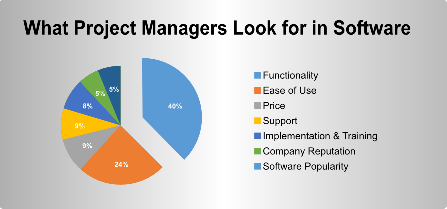 What Project Managers Look for in Software