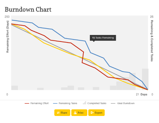 Screenshot Burndown Chart